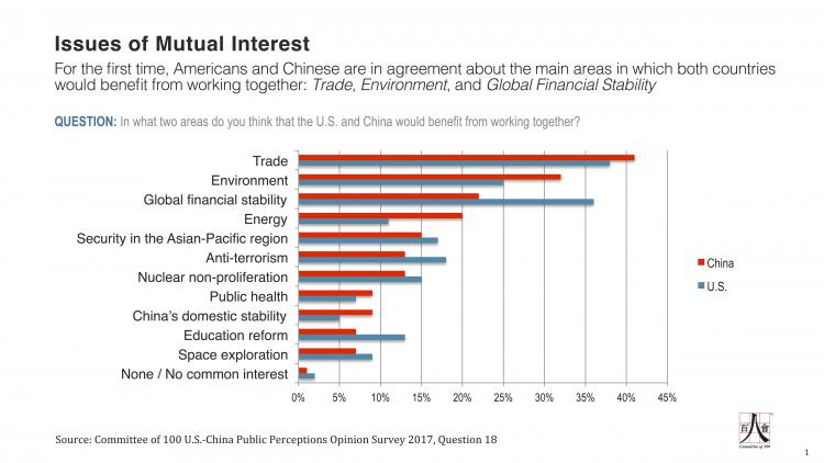 Q18 - C-100 US-China Public Perceptions Survey - 2017 - HC edits