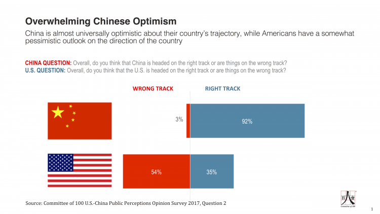 Q2 - C-100 US-China Public Perceptions Survey - 2017 - HC edits